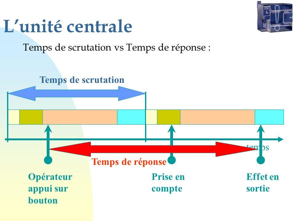 Lunité centrale Temps de scrutation vs Temps de réponse : temps Opérateur appui sur bouton Prise en compte Effet en sortie Temps de scrutation Temps d