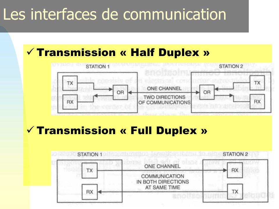 39 Transmission « Half Duplex » Transmission « Full Duplex » Les interfaces de communication