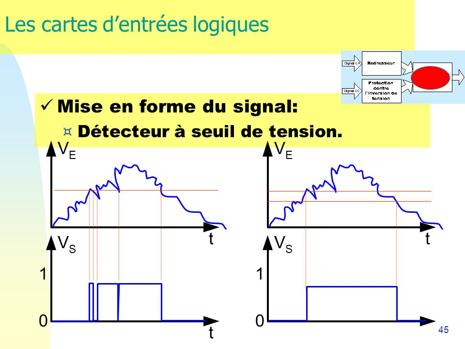 45 Les cartes dentrées logiques Mise en forme du signal: ¤ Détecteur à seuil de tension. t t V E V S 1 0 t V E V S 1 0