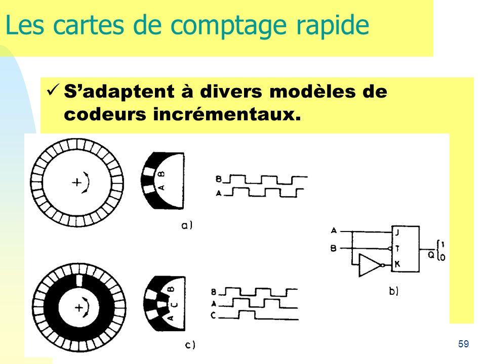 59 Les cartes de comptage rapide Sadaptent à divers modèles de codeurs incrémentaux.