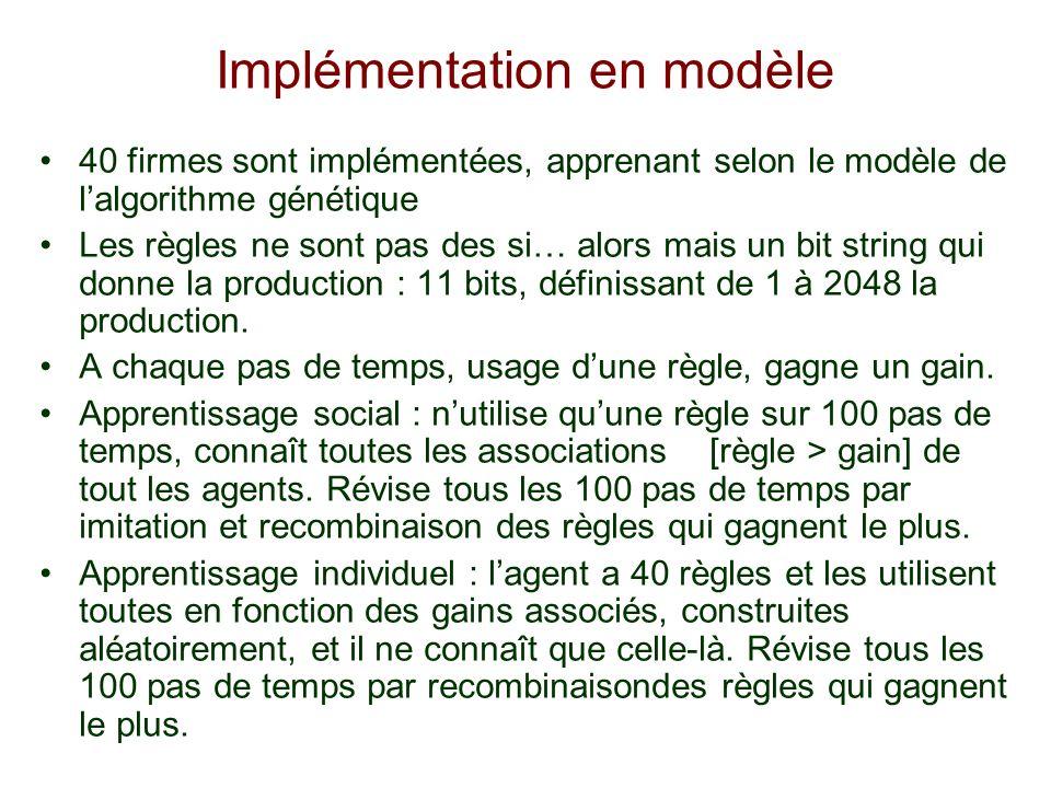 Implémentation en modèle 40 firmes sont implémentées, apprenant selon le modèle de lalgorithme génétique Les règles ne sont pas des si… alors mais un bit string qui donne la production : 11 bits, définissant de 1 à 2048 la production.