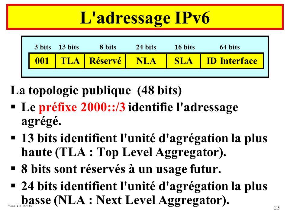 Yonel GRUSSON 25 La topologie publique (48 bits) Le préfixe 2000::/3 identifie l'adressage agrégé. 13 bits identifient l'unité d'agrégation la plus ha