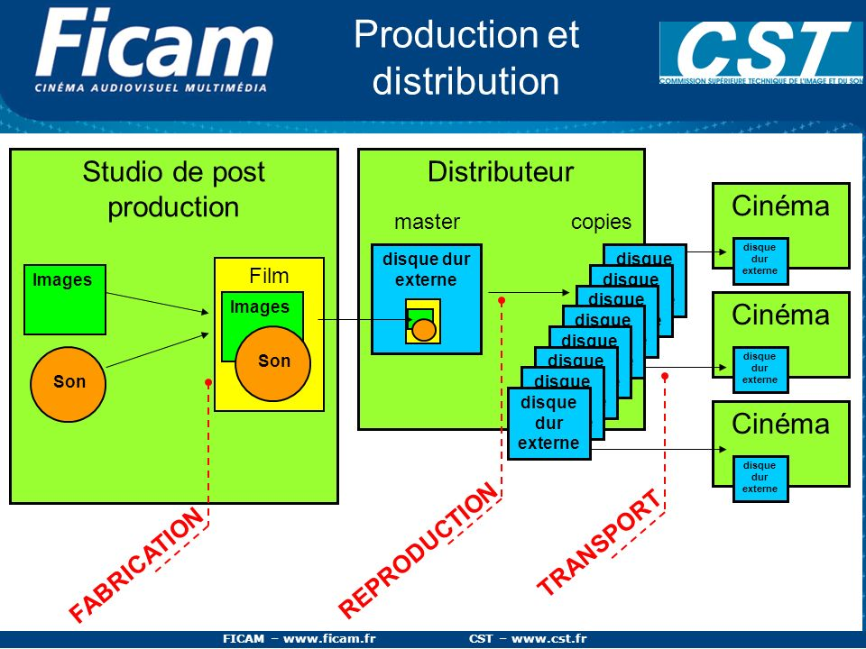 FICAM – www.ficam.fr CST – www.cst.fr Distributeur Production et distribution Studio de post production Film Images Son Images Son disque dur externe REPRODUCTION master FABRICATION copies TRANSPORT Cinéma disque dur externe