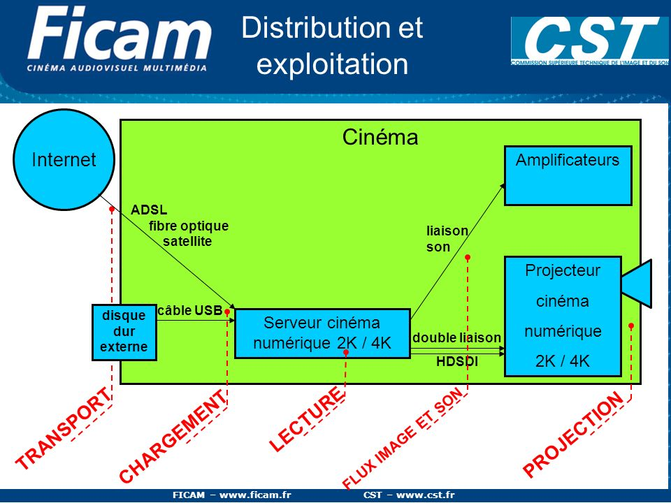 FICAM – www.ficam.fr CST – www.cst.fr La résolution SD HD 2K 4K 8 bit 12 bit 720x576 en 8 bit 1920x1080 en 8 ou 10 bit 2048x1080 en 12 bit (1:85) ou 2048x1556 en 12 bit (2:35) 4096x2160 en 12 bit La définition de limage est plus importante en cinéma 2K ou 4K quen vidéo SD ou HD.