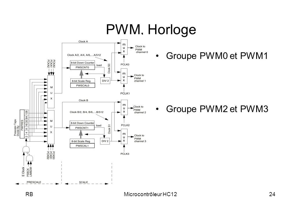 RBMicrocontrôleur HC1224 PWM, Horloge Groupe PWM0 et PWM1 Groupe PWM2 et PWM3