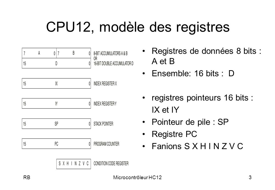 RBMicrocontrôleur HC123 CPU12, modèle des registres Registres de données 8 bits : A et B Ensemble: 16 bits : D registres pointeurs 16 bits : IX et IY Pointeur de pile : SP Registre PC Fanions S X H I N Z V C