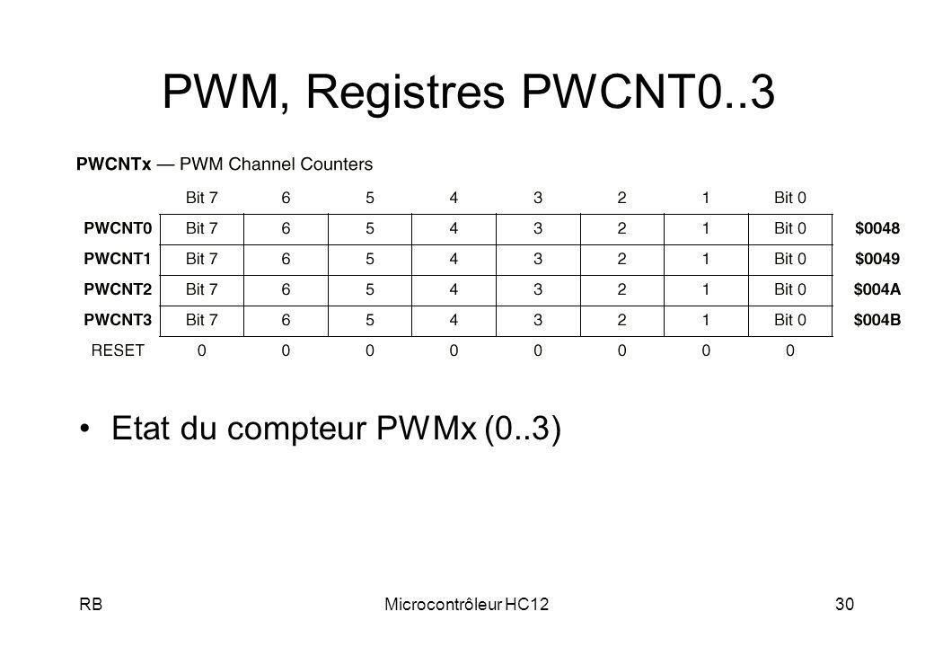 RBMicrocontrôleur HC1230 PWM, Registres PWCNT0..3 Etat du compteur PWMx (0..3)