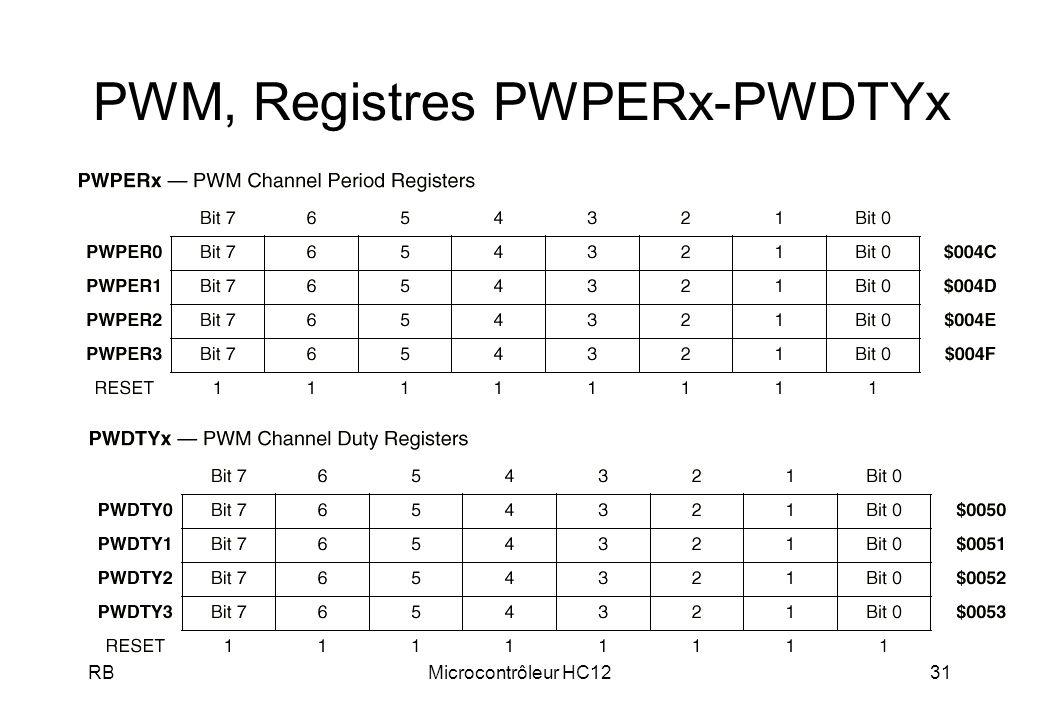 RBMicrocontrôleur HC1231 PWM, Registres PWPERx-PWDTYx