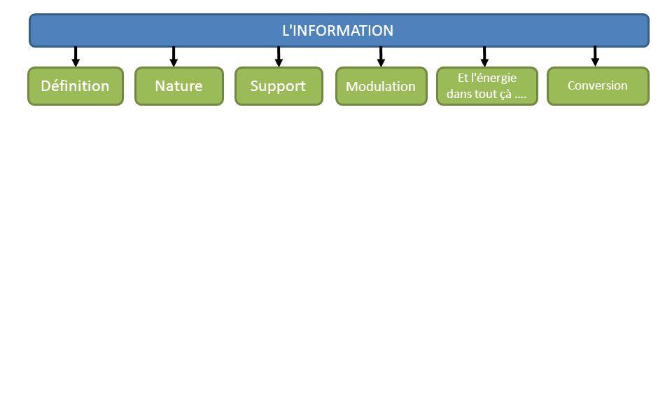 L INFORMATION DéfinitionNatureSupport Modulation Et l énergie dans tout çà …. Conversion