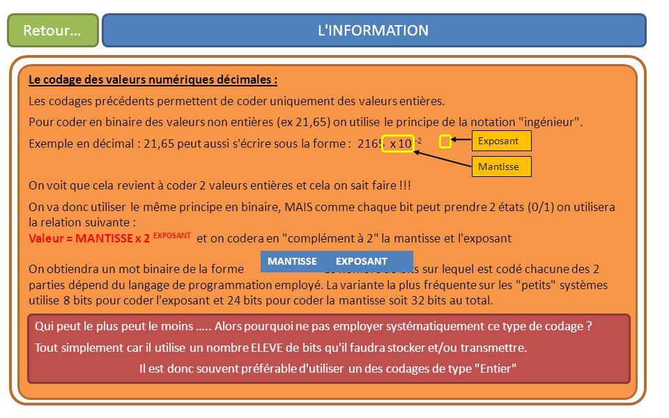 L'INFORMATIONRetour… Le codage des valeurs numériques décimales : Les codages précédents permettent de coder uniquement des valeurs entières. Pour cod