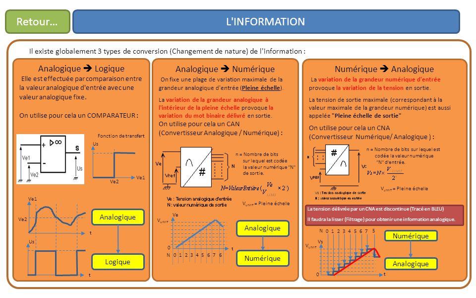L INFORMATIONRetour… Il existe globalement 3 types de conversion (Changement de nature) de l information : Analogique Logique Elle est effectuée par comparaison entre la valeur analogique d entrée avec une valeur analogique fixe.