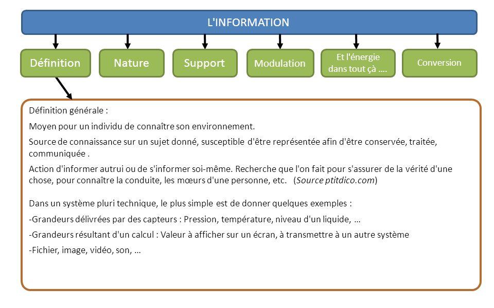 L'INFORMATION Définition générale : Moyen pour un individu de connaître son environnement. Source de connaissance sur un sujet donné, susceptible d'êt