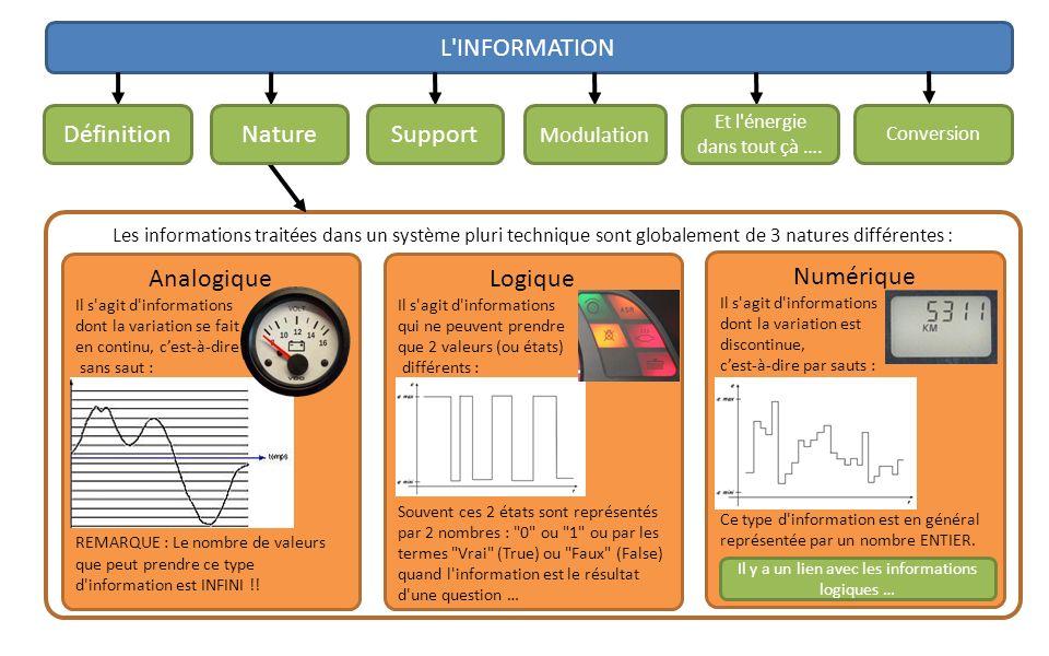 L'INFORMATION Les informations traitées dans un système pluri technique sont globalement de 3 natures différentes : Analogique Il s'agit d'information