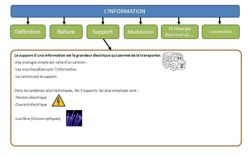 L'INFORMATION Le support d'une information est la grandeur électrique qui permet de la transporter. Une analogie simple est celle d'un camion : -Les m