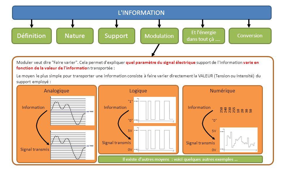 L INFORMATION Moduler veut dire Faire varier .