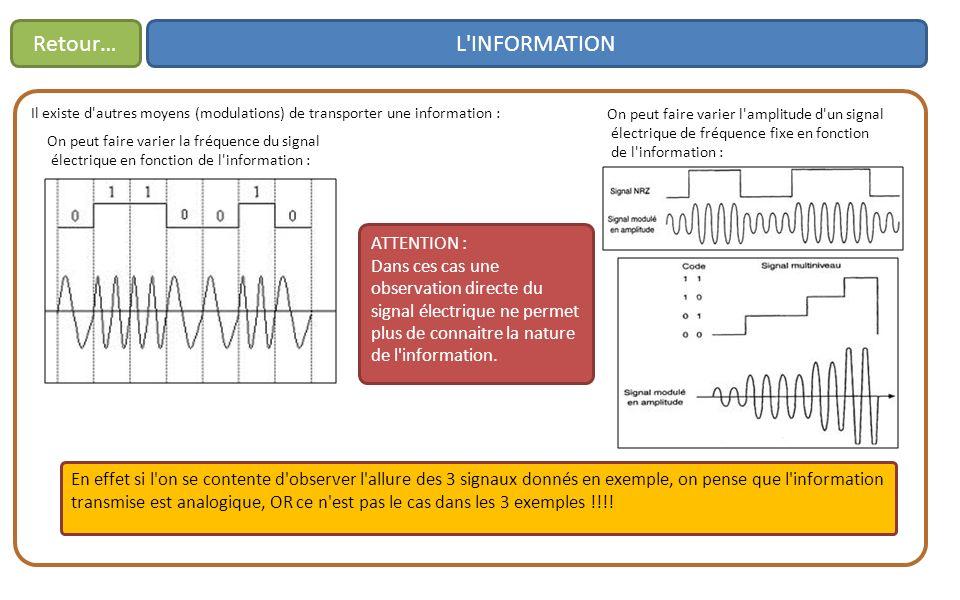 L INFORMATIONRetour… Il existe d autres moyens (modulations) de transporter une information : On peut faire varier la fréquence du signal électrique en fonction de l information : On peut faire varier l amplitude d un signal électrique de fréquence fixe en fonction de l information : ATTENTION : Dans ces cas une observation directe du signal électrique ne permet plus de connaitre la nature de l information.