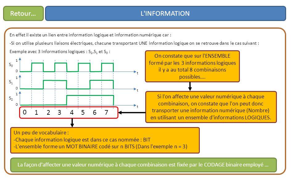 L INFORMATIONRetour… En effet il existe un lien entre information logique et information numérique car : -Si on utilise plusieurs liaisons électriques, chacune transportant UNE information logique on se retrouve dans le cas suivant : Exemple avec 3 informations logiques : S 2,S 1 et S 0 : t 0 1 S0S0 t 0 1 S1S1 t 0 1 S2S2 On constate que sur l ENSEMBLE formé par les 3 informations logiques il y a au total 8 combinaisons possibles….
