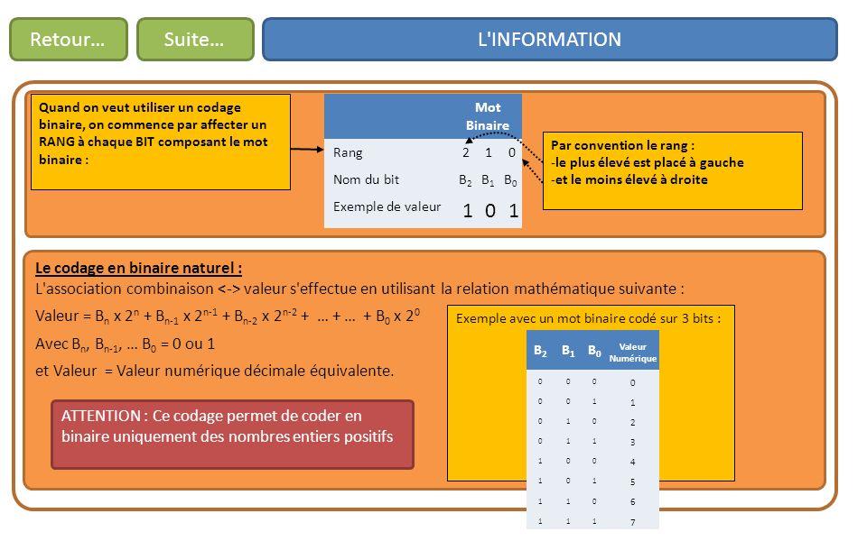 L INFORMATIONRetour… Le codage en binaire naturel : L association combinaison valeur s effectue en utilisant la relation mathématique suivante : Valeur = B n x 2 n + B n-1 x 2 n-1 + B n-2 x 2 n-2 + … + … + B 0 x 2 0 Avec B n, B n-1, … B 0 = 0 ou 1 et Valeur = Valeur numérique décimale équivalente.