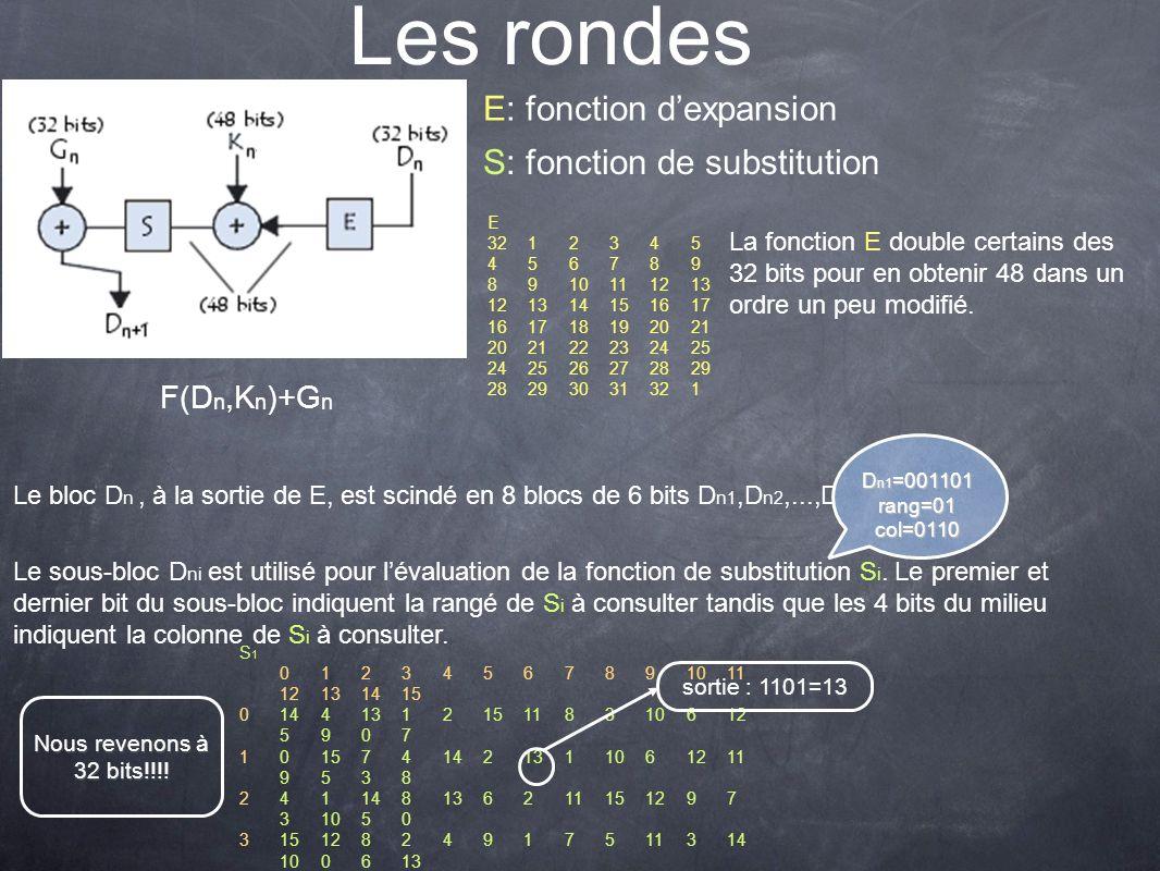 Les rondes F(D n,K n )+G n E: fonction dexpansion S: fonction de substitution E 3212345 456789 8910111213 121314151617 161718192021 202122232425 24252