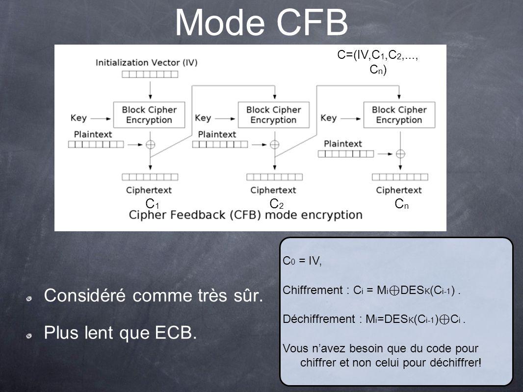 Mode CFB Considéré comme très sûr. Plus lent que ECB. C1C1 C2C2 CnCn C=(IV,C 1,C 2,..., C n ) C 0 = IV, Chiffrement : C i = M i DES K (C i-1 ). Déchif