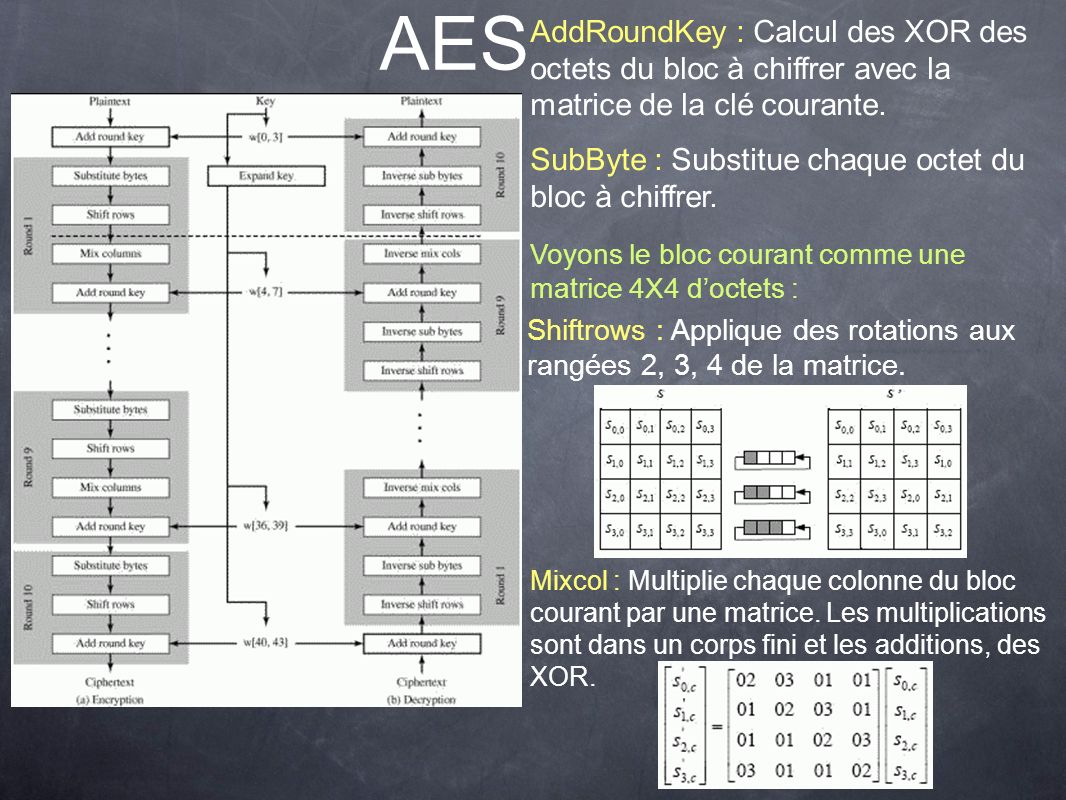 AES AddRoundKey : Calcul des XOR des octets du bloc à chiffrer avec la matrice de la clé courante. SubByte : Substitue chaque octet du bloc à chiffrer