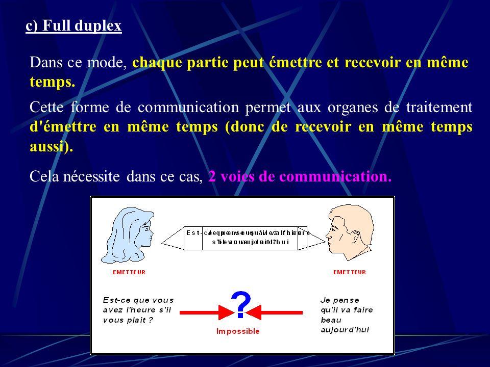 c) Full duplex Dans ce mode, chaque partie peut émettre et recevoir en même temps. Cette forme de communication permet aux organes de traitement d'éme