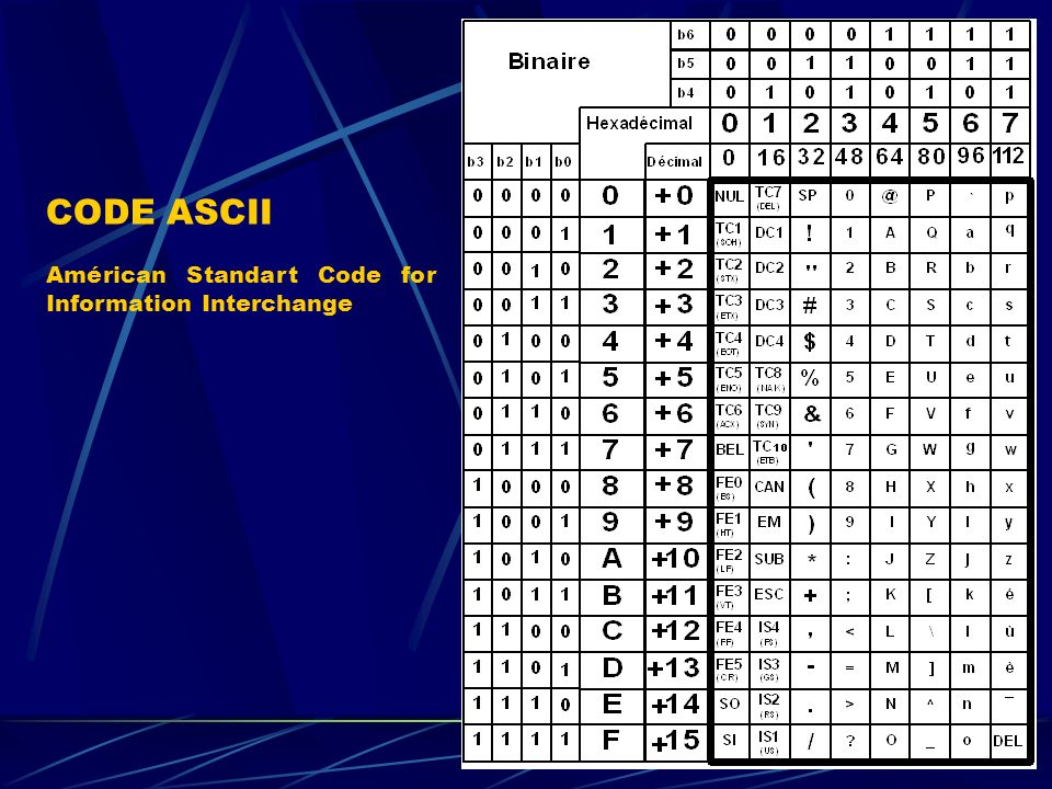 CODE ASCII Américan Standart Code for Information Interchange