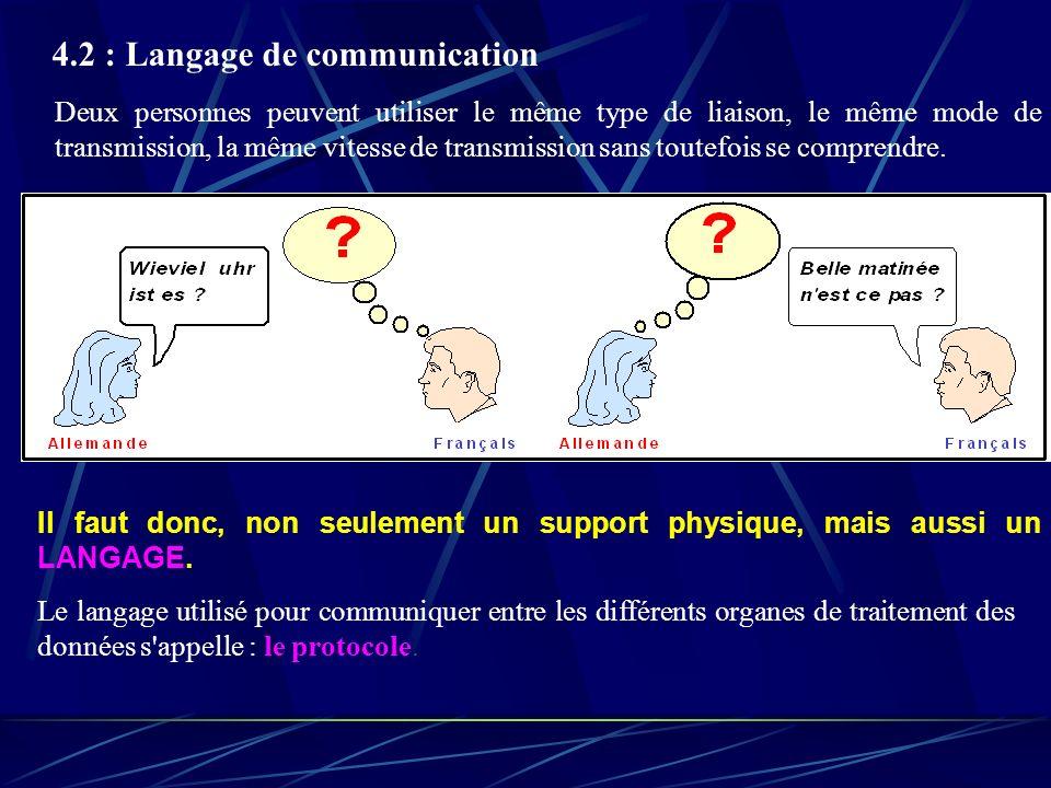 4.2 : Langage de communication Deux personnes peuvent utiliser le même type de liaison, le même mode de transmission, la même vitesse de transmission