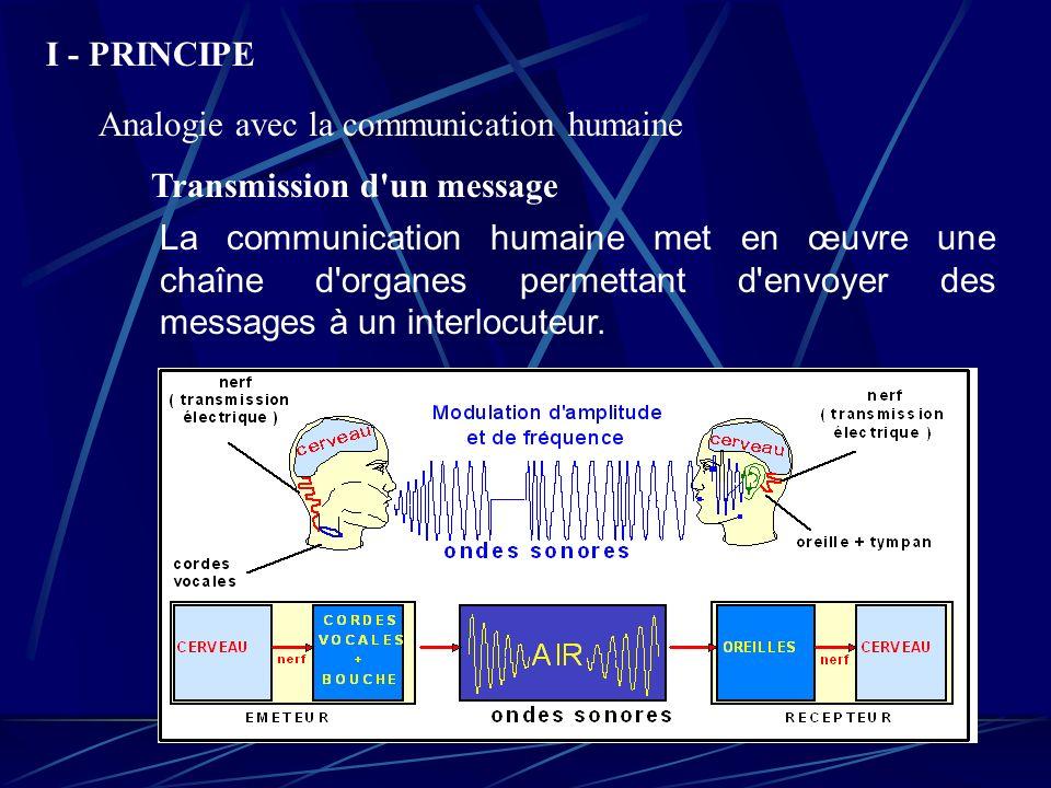 I - PRINCIPE Analogie avec la communication humaine Transmission d'un message La communication humaine met en œuvre une chaîne d'organes permettant d'