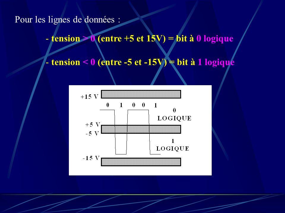 Pour les lignes de données : - tension > 0 (entre +5 et 15V) = bit à 0 logique - tension < 0 (entre -5 et -15V) = bit à 1 logique