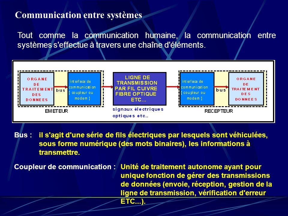 Communication entre systèmes Bus :il s'agit d'une série de fils électriques par lesquels sont véhiculées, sous forme numérique (des mots binaires), le