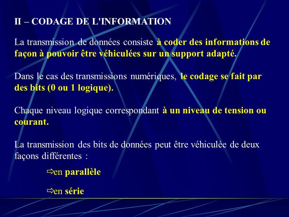 II – CODAGE DE L'INFORMATION La transmission de données consiste à coder des informations de façon à pouvoir être véhiculées sur un support adapté. Da