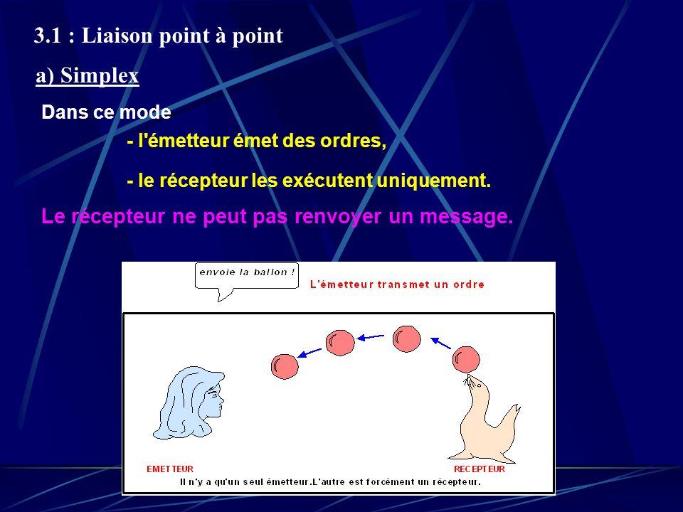 3.1 : Liaison point à point Le récepteur ne peut pas renvoyer un message. Dans ce mode - l'émetteur émet des ordres, - le récepteur les exécutent uniq