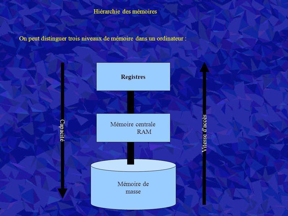 Hiérarchie des mémoires On peut distinguer trois niveaux de mémoire dans un ordinateur : Registres Mémoire de masse Mémoire centrale RAM Capacité Vite