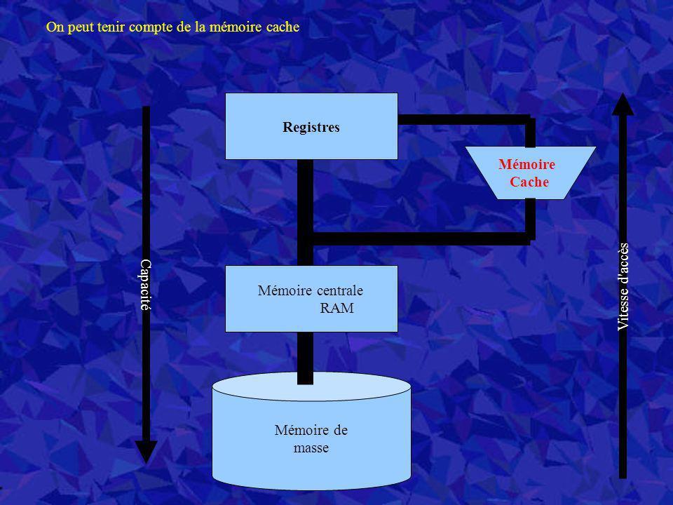 Registres Mémoire de masse Mémoire centrale RAM Capacité Vitesse d'accès On peut tenir compte de la mémoire cache Mémoire Cache