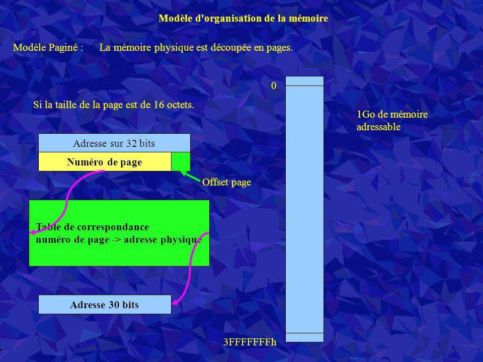 Modèle d'organisation de la mémoire Adresse 30 bits 1Go de mémoire adressable 0 3FFFFFFFh Modèle Paginé : La mémoire physique est découpée en pages. S