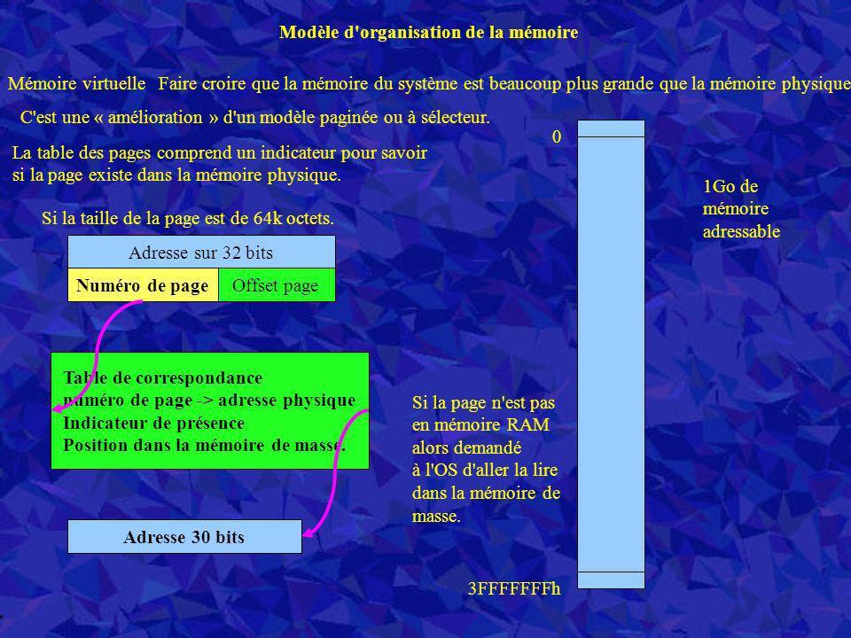 Modèle d'organisation de la mémoire Adresse 30 bits 1Go de mémoire adressable 0 3FFFFFFFh Mémoire virtuelleFaire croire que la mémoire du système est