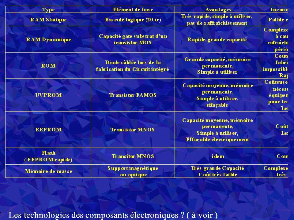 Les technologies des composants électroniques ? ( à voir )