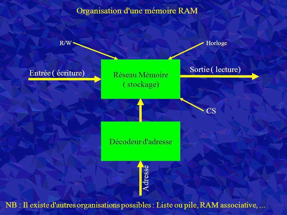 Organisation d'une mémoire RAM Réseau Mémoire ( stockage) Entrée ( écriture) Sortie ( lecture) Décodeur d'adresse Adresse CS HorlogeR/W NB : Il existe