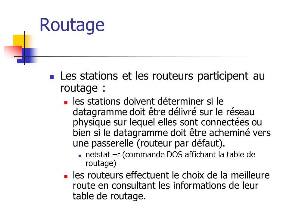 Routage Les stations et les routeurs participent au routage : les stations doivent déterminer si le datagramme doit être délivré sur le réseau physiqu