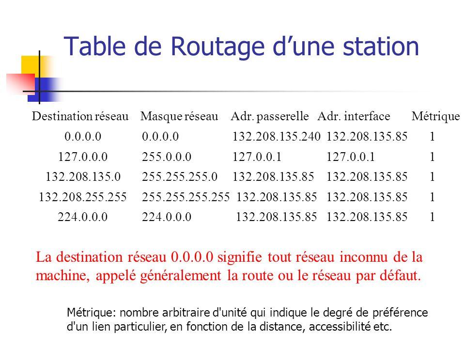 Table de Routage dune station Destination réseau Masque réseau Adr. passerelle Adr. interface Métrique 0.0.0.0 0.0.0.0 132.208.135.240 132.208.135.85