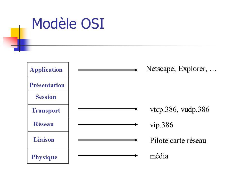 Modèle OSI Application Présentation Session Transport Réseau Liaison Physique Netscape, Explorer, … vtcp.386, vudp.386 vip.386 Pilote carte réseau méd