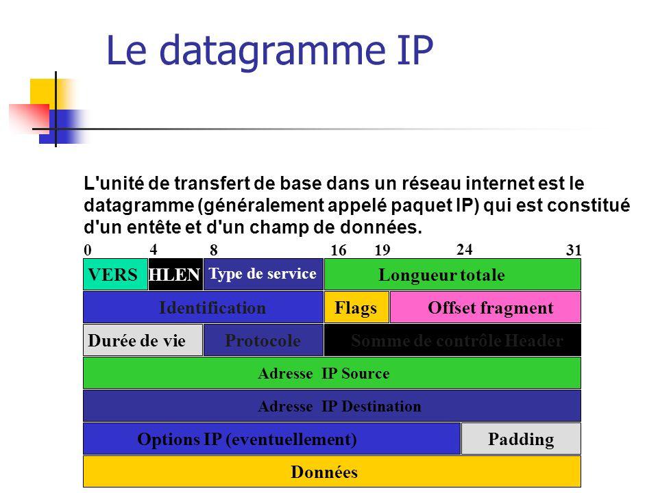 Les champs du Paquet IP VERS : numéro de version de protocole IP, actuellement version 4, HLEN : longueur de l en-tête en mots de 32 bits, généralement égal à 5 (pas d option), Longueur totale : longueur totale du datagramme (en-tête + données) Type de service : indique comment le datagramme doit être géré (priorité, délai, etc.)