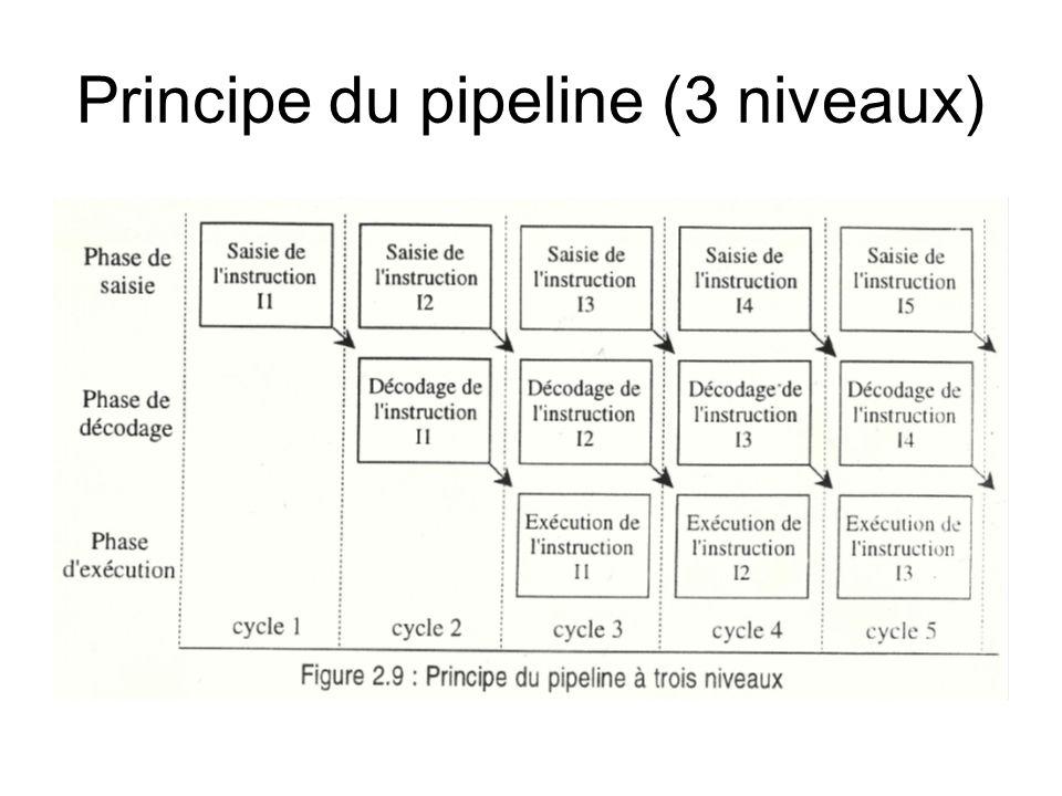 Principe du pipeline (3 niveaux)