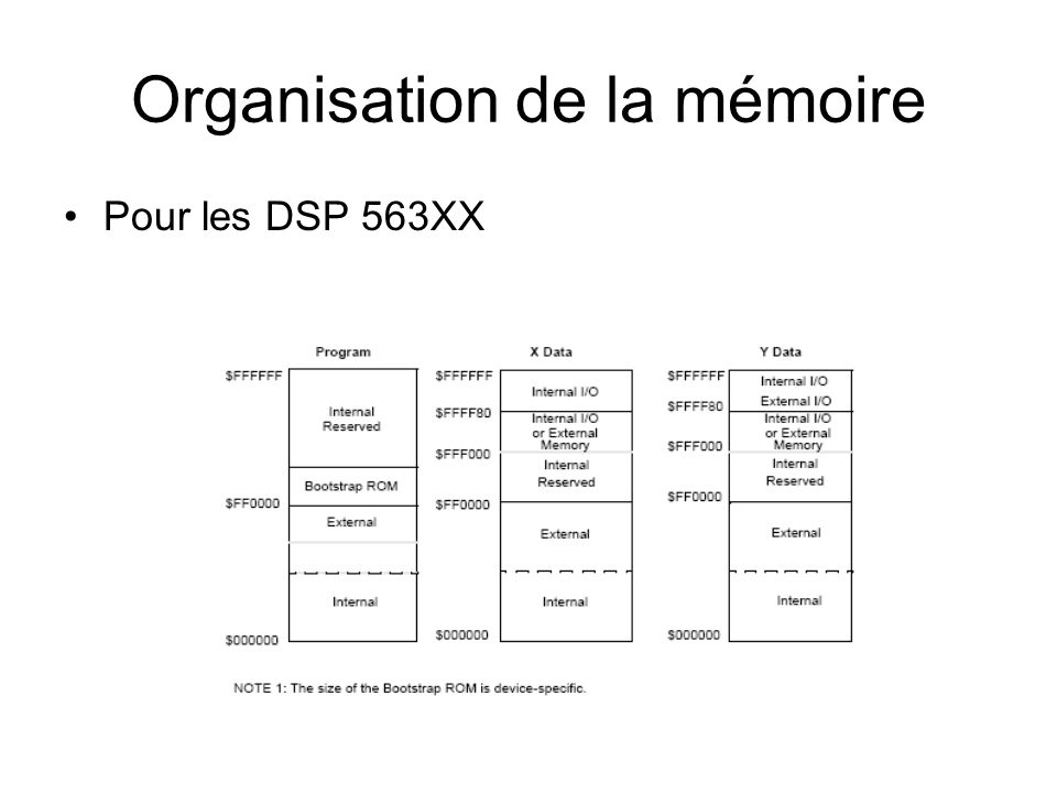 Organisation de la mémoire Mémoire DSP56311 Mémoire X, Y interne par défaut : 48K ($0 – $BFFF) Mémoire P interne par défaut : 32K ($0 – $7FFF)