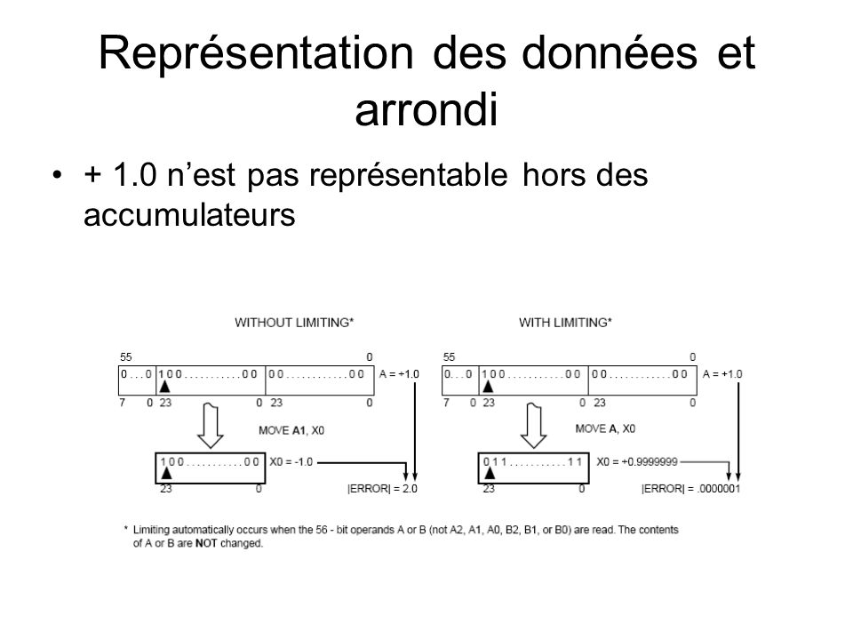 Instructions classiques Attention, la division ne seffectue pas en un cycle, elle est itérative.