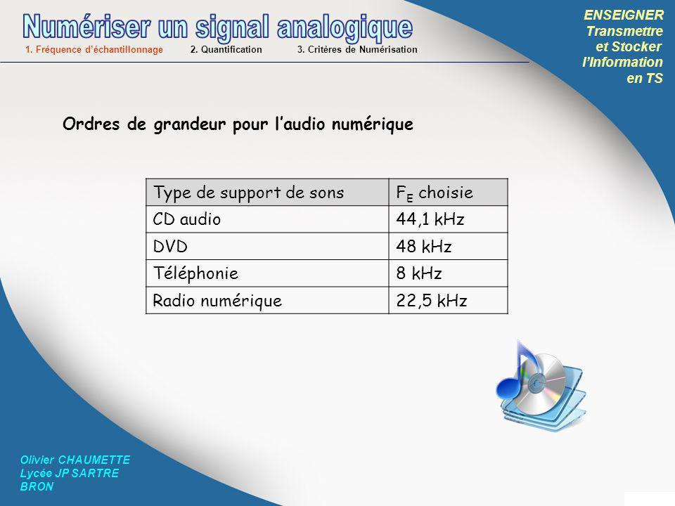 ENSEIGNER Transmettre et Stocker lInformation en TS Olivier CHAUMETTE Lycée JP SARTRE BRON Type de support de sonsF E choisie CD audio44,1 kHz DVD48 k