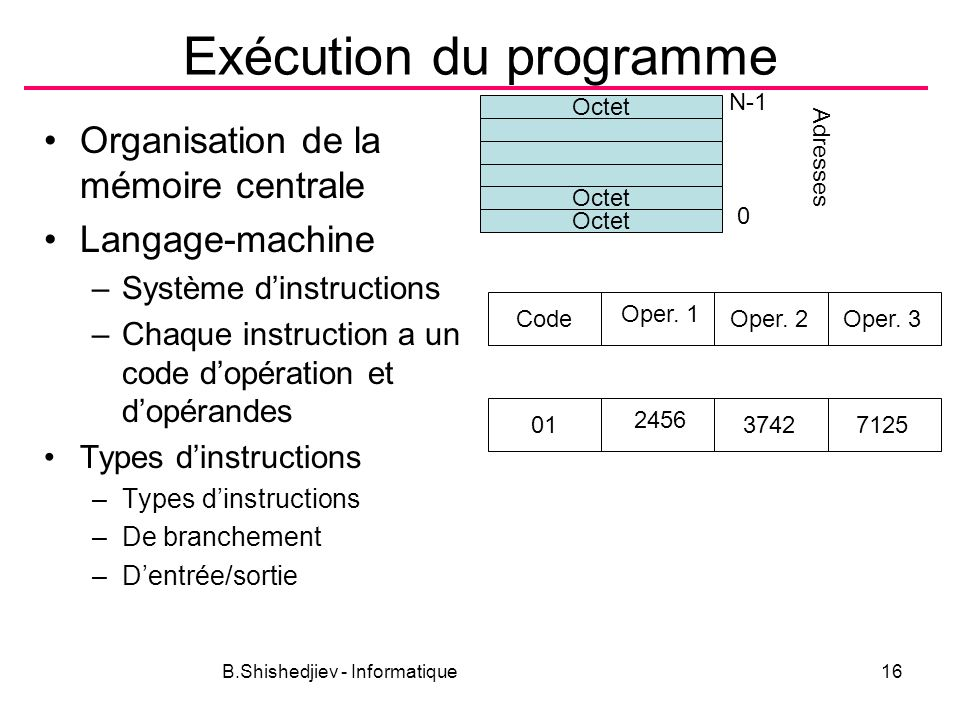 B.Shishedjiev - Informatique16 Exécution du programme Organisation de la mémoire centrale Langage-machine –Système dinstructions –Chaque instruction a