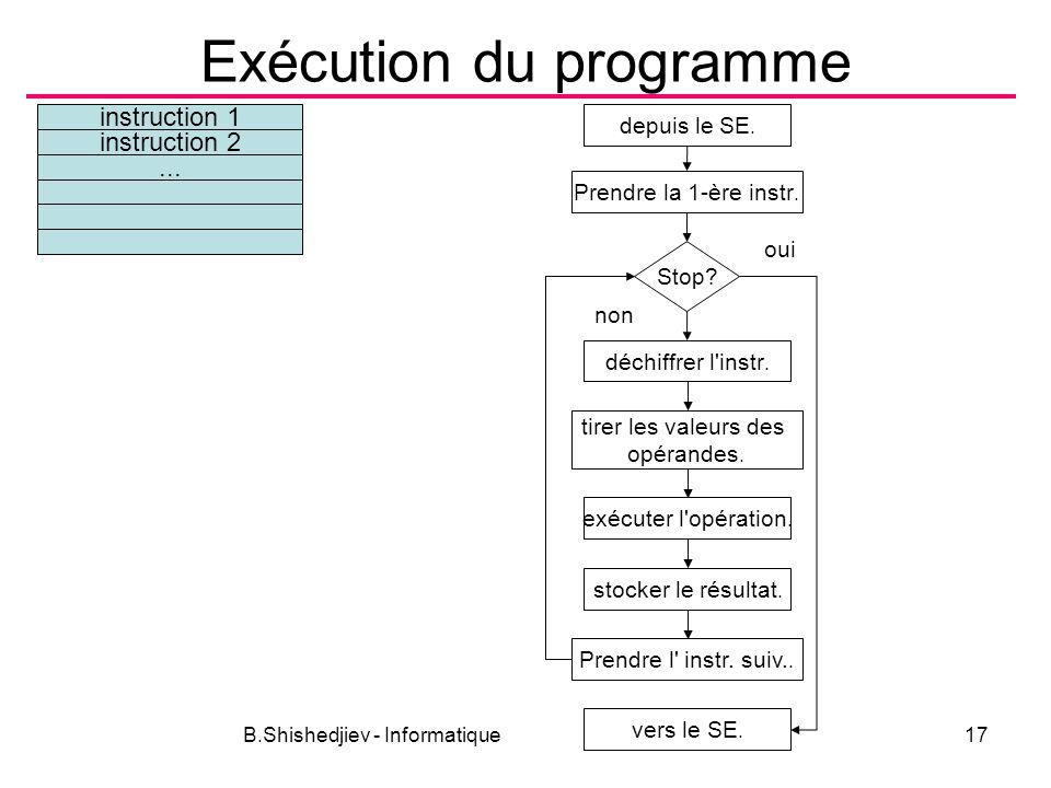 B.Shishedjiev - Informatique17 Exécution du programme instruction 1 instruction 2... Prendre la 1-ère instr. Stop? non oui déchiffrer l'instr. tirer l