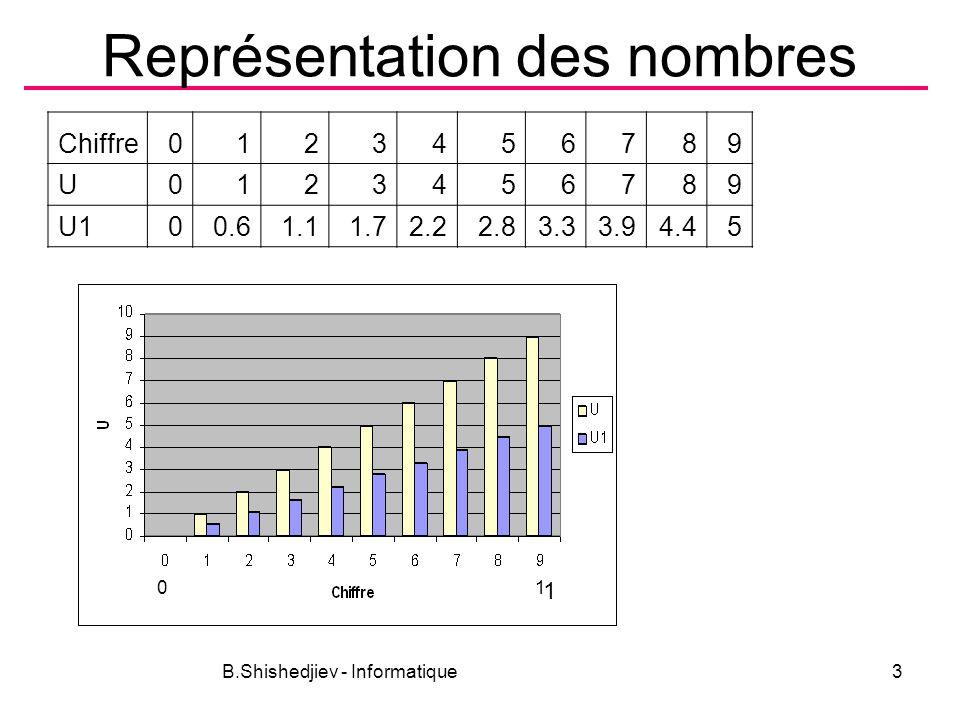 B.Shishedjiev - Informatique4 Représentation des nombres Le système binaire –Arithmétique binaire Addition Multiplication Taille de la mémoire –Unité de mesure Bit Octet 1Ko = 1024o 1Mo = 1000 Ko .